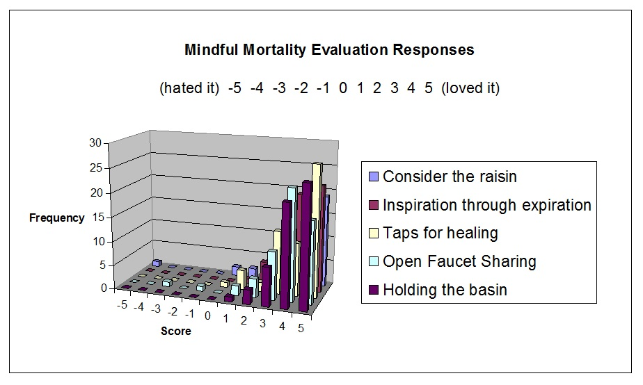 Mindful Mortality Evaluation of Tools Graph Rob Spencer MD